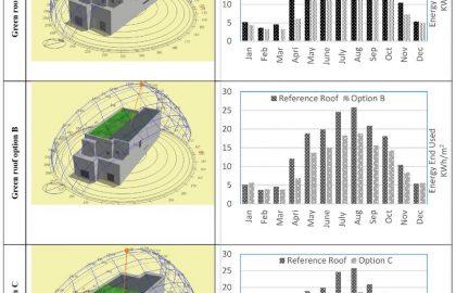 שירותי ייעוץ AUS // מידול אנרגטי של גגות ירוקים צומחים