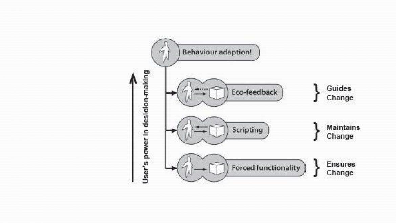 טיפולוגיית אסטרטגיות לעיצוב מקיים (Weber, Kuijk and Boks)