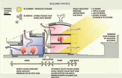 בד זד - תרשים מערכת חימום וקירור פאסיבי (BioRegional, 2002)